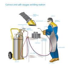 Acetylene & Oxygen Torch