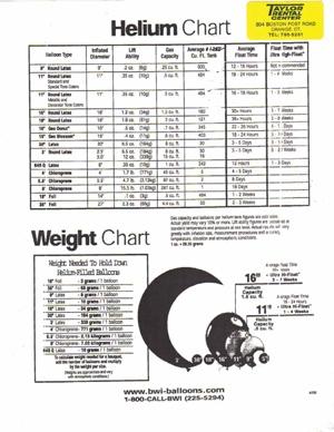 Helium Balloon Chart